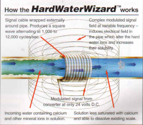 Electronic Water Conditioner - How it Works?