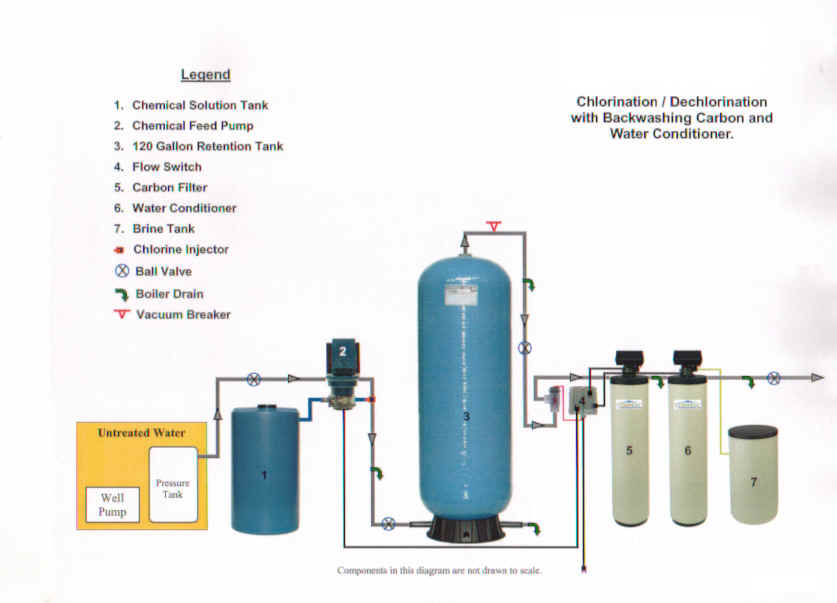 Water Treatment Well Water Treatment